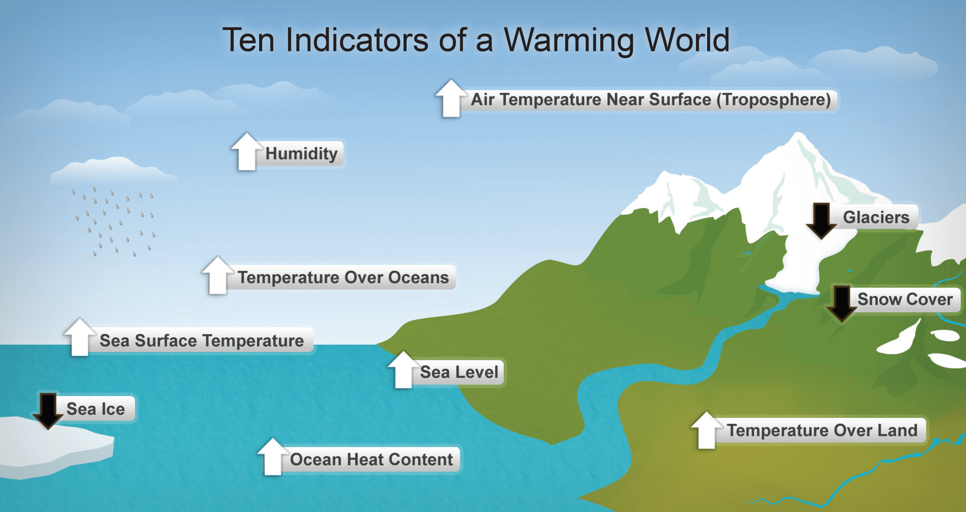 Indicators of global warming